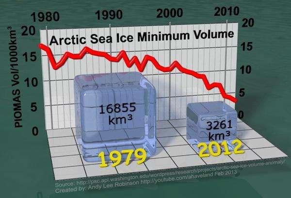 Arkticheskij morskoj led taet