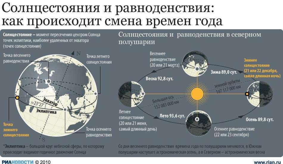 Равноденствия и солнцестояния: как происходит смена времен года